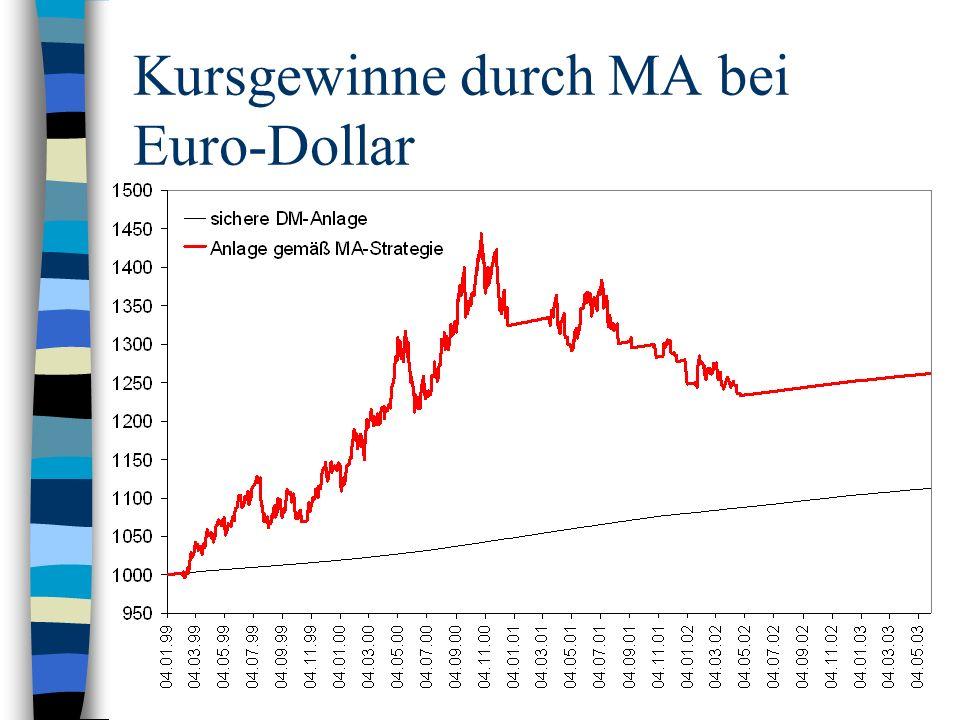 Kursgewinne durch MA bei Euro-Dollar