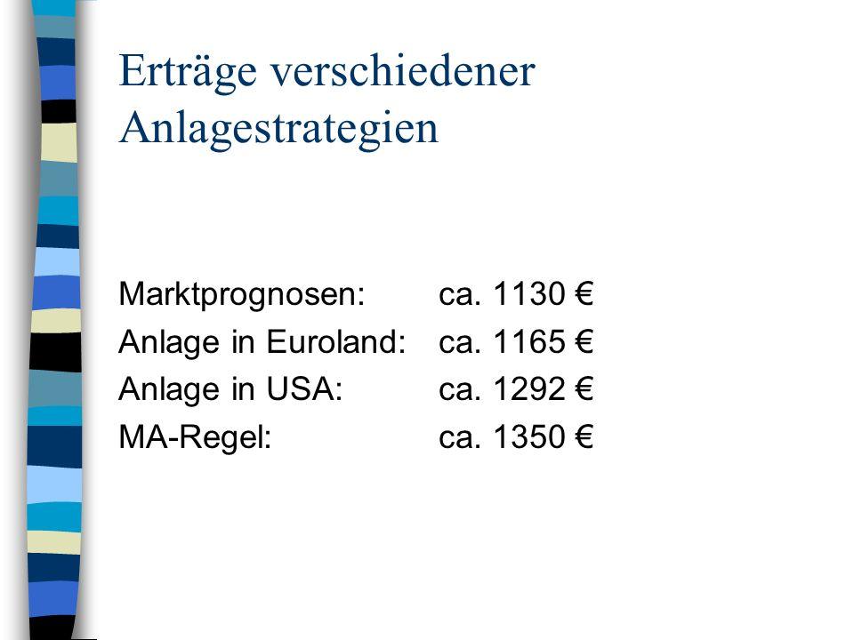 Erträge verschiedener Anlagestrategien Marktprognosen: ca. 1130 Anlage in Euroland:ca. 1165 Anlage in USA:ca. 1292 MA-Regel:ca. 1350