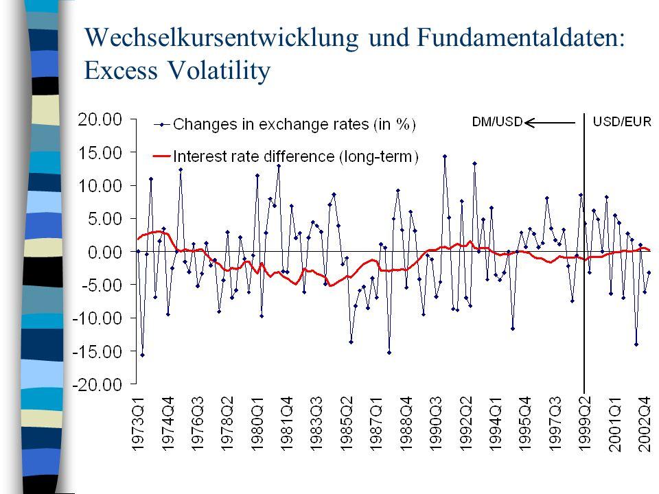 Wechselkursentwicklung und Fundamentaldaten: Excess Volatility