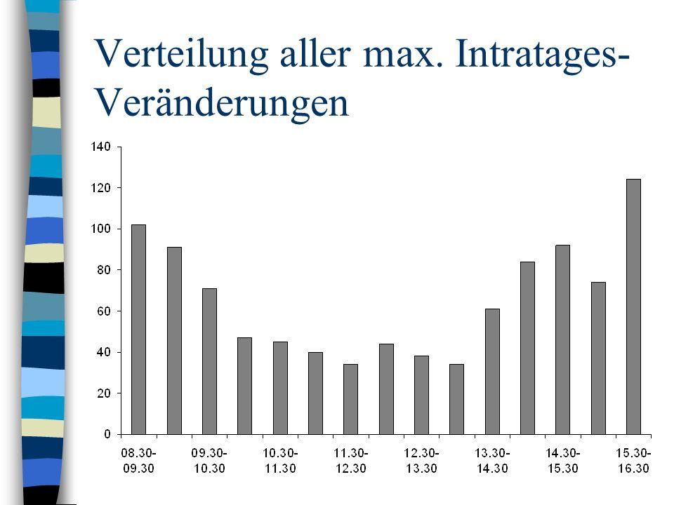 Verteilung aller max. Intratages- Veränderungen