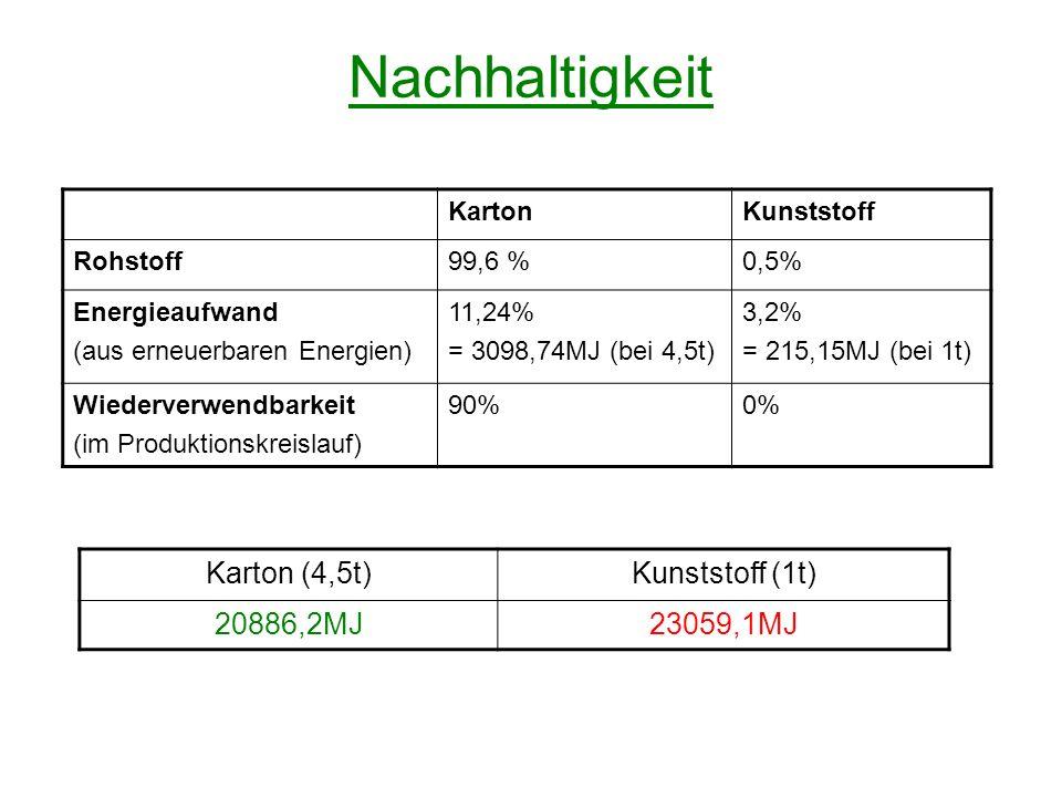 Nachhaltigkeit KartonKunststoff Rohstoff99,6 %0,5% Energieaufwand (aus erneuerbaren Energien) 11,24% = 3098,74MJ (bei 4,5t) 3,2% = 215,15MJ (bei 1t) W