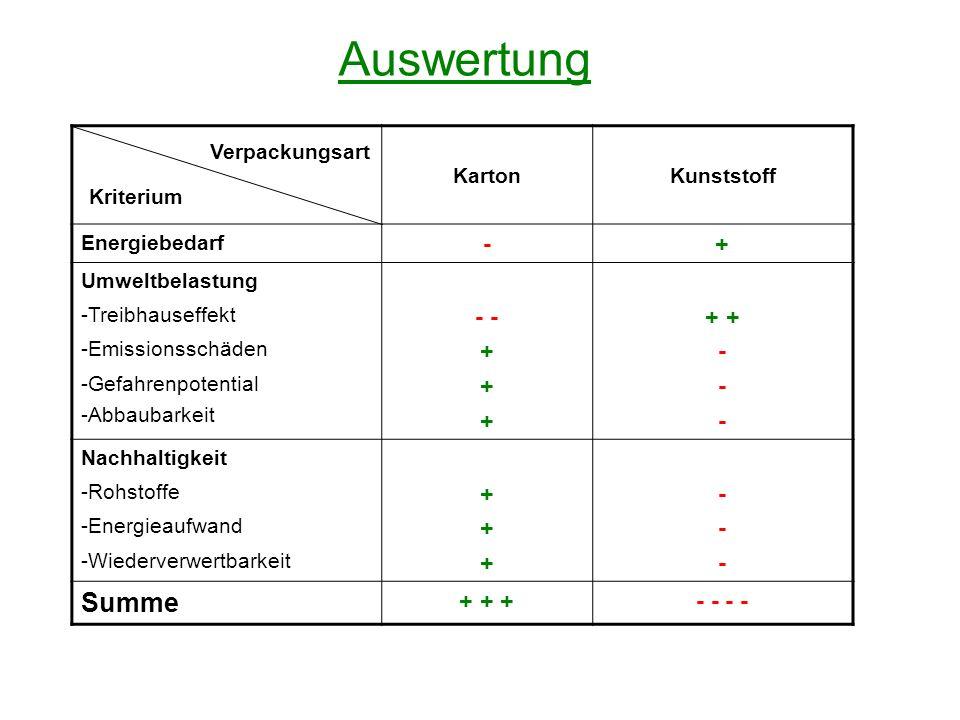 Auswertung KartonKunststoff Energiebedarf -+ Umweltbelastung -Treibhauseffekt -Emissionsschäden -Gefahrenpotential -Abbaubarkeit - + - Nachhaltigkeit