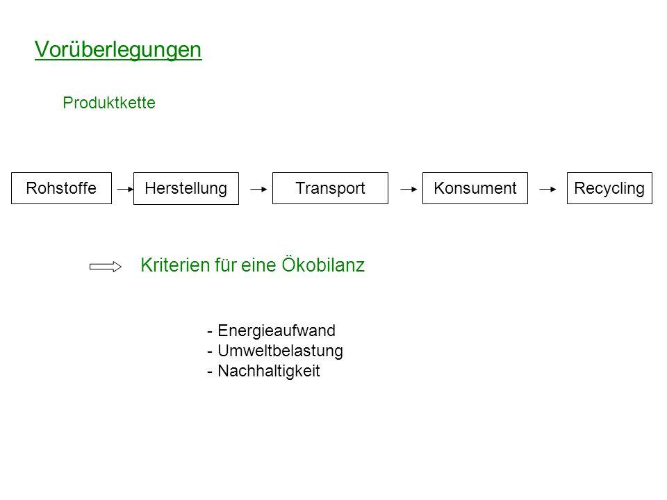 Vorüberlegungen Rohstoffe Herstellung KonsumentRecyclingTransport Kriterien für eine Ökobilanz Produktkette - Energieaufwand - Umweltbelastung - Nachh