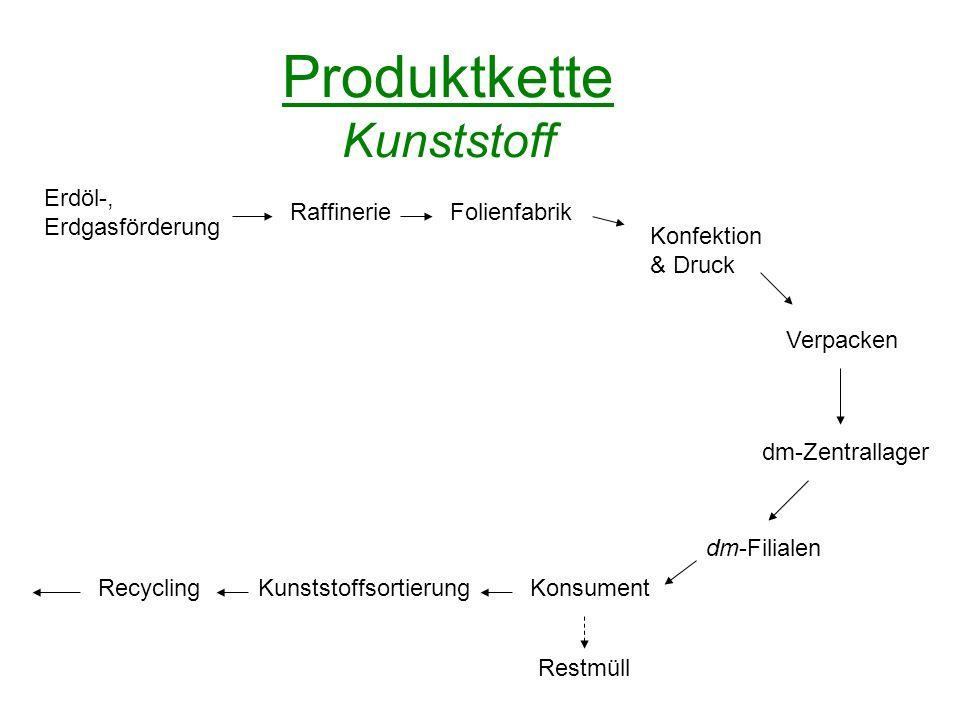 Produktkette Kunststoff Folienfabrik Konfektion & Druck Verpacken dm-Zentrallager dm-Filialen KonsumentKunststoffsortierung Erdöl-, Erdgasförderung Re