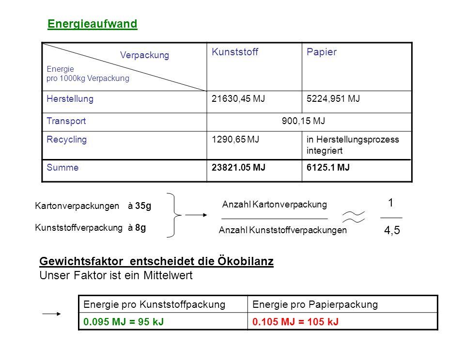 Umweltbelastung Treibhauseffekt Um den Treibhauseffekt der verschiedenen Gase, die im Herstellungsprozess auftreten vergleichen zu können, werden diese auf einen CO 2 -Vergleichswert umgerechnet (CO 2 -Äquivalent) Umrechnungsfaktoren: GasCO 2 -Äquivalent Halon4900 Methan11 Lachgas270 GasKarton (4,5t)Kunststoff (1t) Halon0,04635g0,082g Methan6750g4400g Kohlendioxid2754000g2320000g Lachgas34,8g6,7g