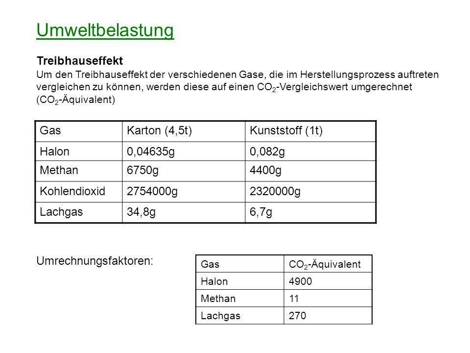 Gesamter Kohlendioxidausstoß in CO 2 -Äquivalenten Papier (4,5t)Kunststoff (1t) Gas CO 2 Halon Methan Lachgas 2754000g 227,12g 74250g 9336g 2320000g 401,8g 48400g 1809g Transport 304000g 67575g Summe (in CO 2) 3141813,12g = 3,14t 2438185,8g = 2,44t