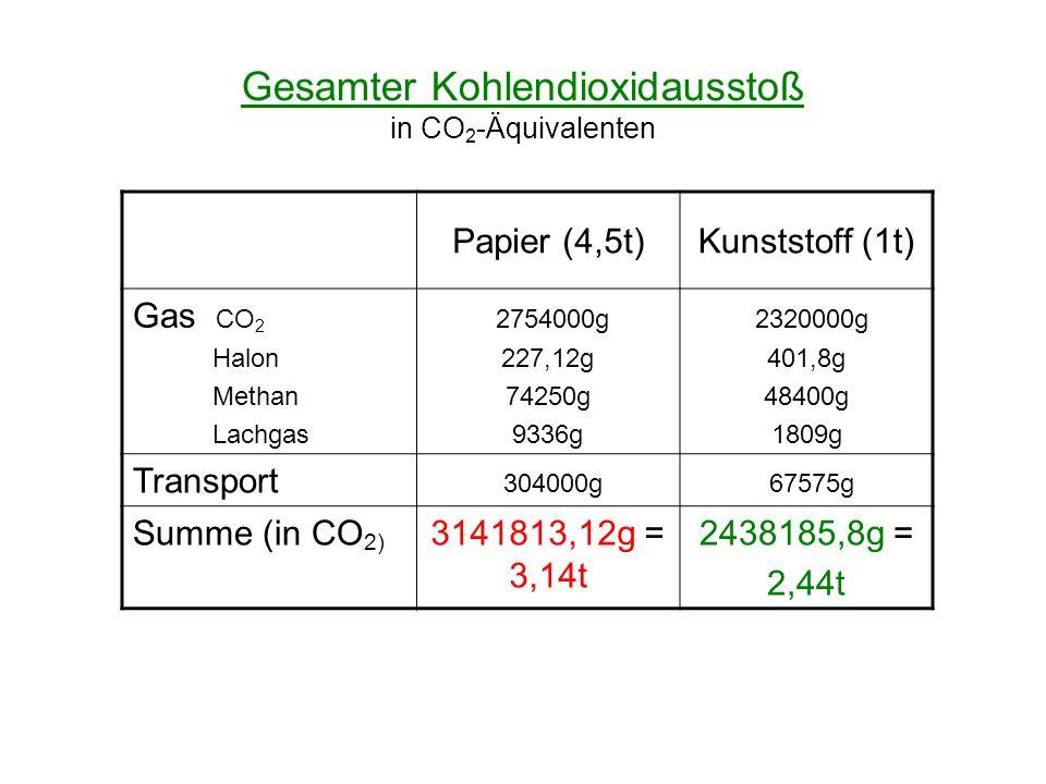 Gesamter Kohlendioxidausstoß in CO 2 -Äquivalenten Papier (4,5t)Kunststoff (1t) Gas CO 2 Halon Methan Lachgas 2754000g 227,12g 74250g 9336g 2320000g 4