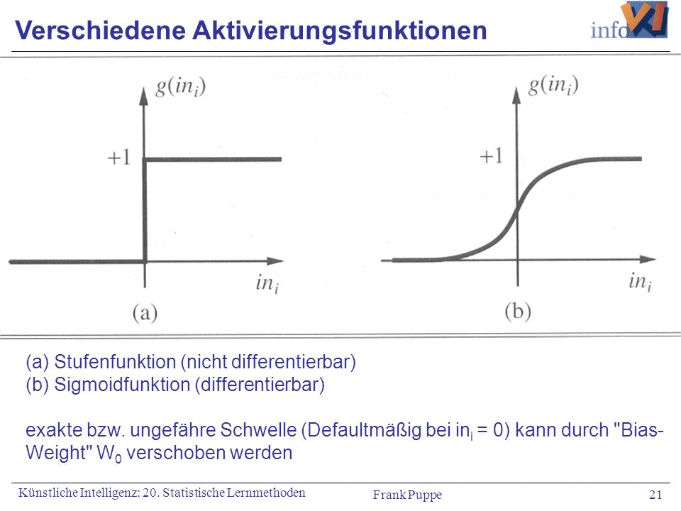 Frank Puppe 21 Künstliche Intelligenz: 20. Statistische Lernmethoden Verschiedene Aktivierungsfunktionen (a) Stufenfunktion (nicht differentierbar) (b