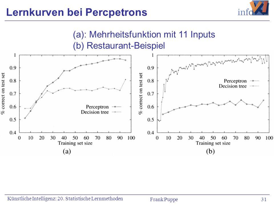 Frank Puppe 31 Künstliche Intelligenz: 20. Statistische Lernmethoden Lernkurven bei Percpetrons (a): Mehrheitsfunktion mit 11 Inputs (b) Restaurant-Be