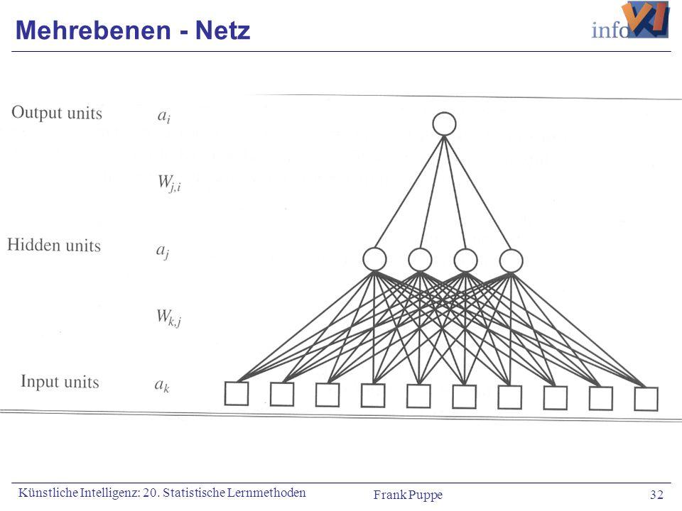 Frank Puppe 32 Künstliche Intelligenz: 20. Statistische Lernmethoden Mehrebenen - Netz