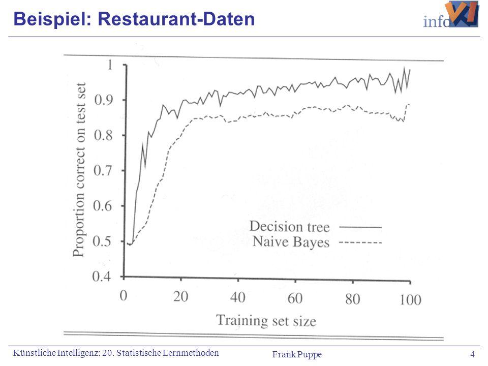 Frank Puppe 4 Künstliche Intelligenz: 20. Statistische Lernmethoden Beispiel: Restaurant-Daten