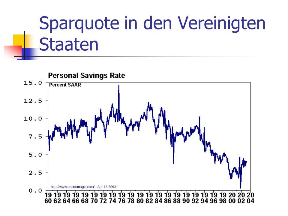 Sparquote in den Vereinigten Staaten