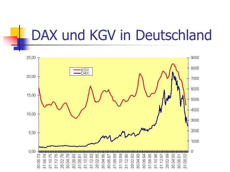 DAX und KGV in Deutschland