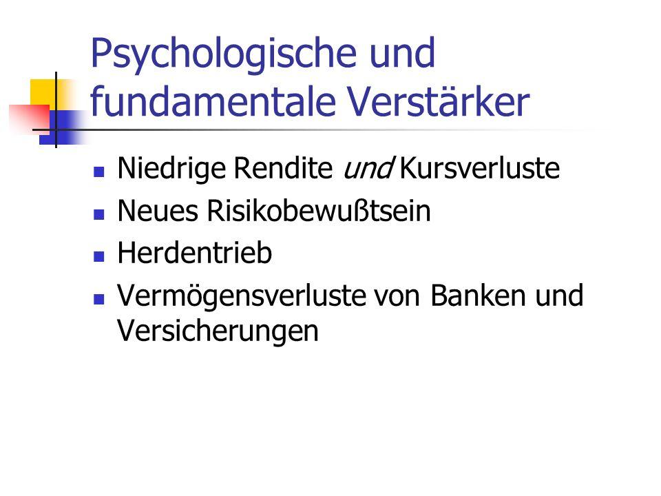 Psychologische und fundamentale Verstärker Niedrige Rendite und Kursverluste Neues Risikobewußtsein Herdentrieb Vermögensverluste von Banken und Versi