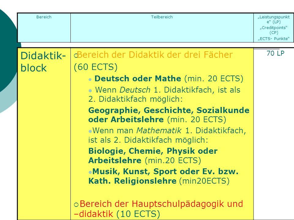 Didaktik- block Bereich der Didaktik der drei Fächer (60 ECTS) Deutsch oder Mathe (min. 20 ECTS) Wenn Deutsch 1. Didaktikfach, ist als 2. Didaktikfach