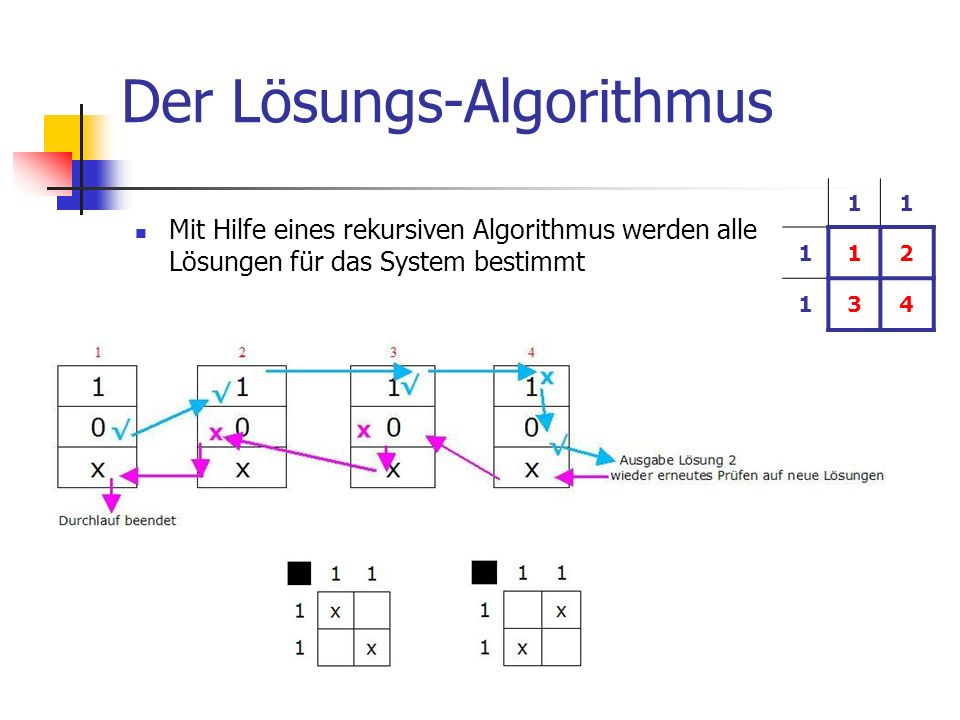 Der Lösungs-Algorithmus Mit Hilfe eines rekursiven Algorithmus werden alle Lösungen für das System bestimmt 11 112 134
