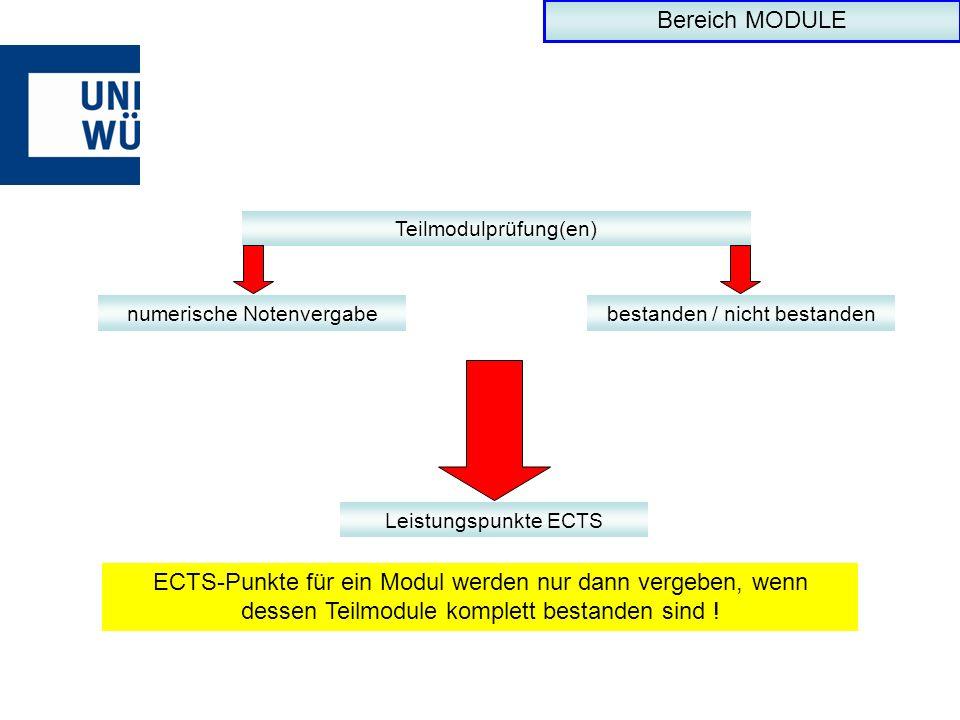 Teilmodulprüfung(en) numerische Notenvergabebestanden / nicht bestanden Leistungspunkte ECTS ECTS-Punkte für ein Modul werden nur dann vergeben, wenn