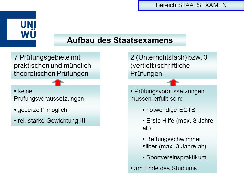 Bereich STAATSEXAMEN Aufbau des Staatsexamens 7 Prüfungsgebiete mit praktischen und mündlich- theoretischen Prüfungen 2 (Unterrichtsfach) bzw. 3 (vert
