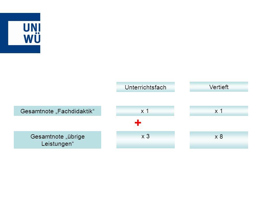 Gesamtnote Fachdidaktik Gesamtnote übrige Leistungen + Unterrichtsfach Vertieft x 1 x 3 x 1 x 8
