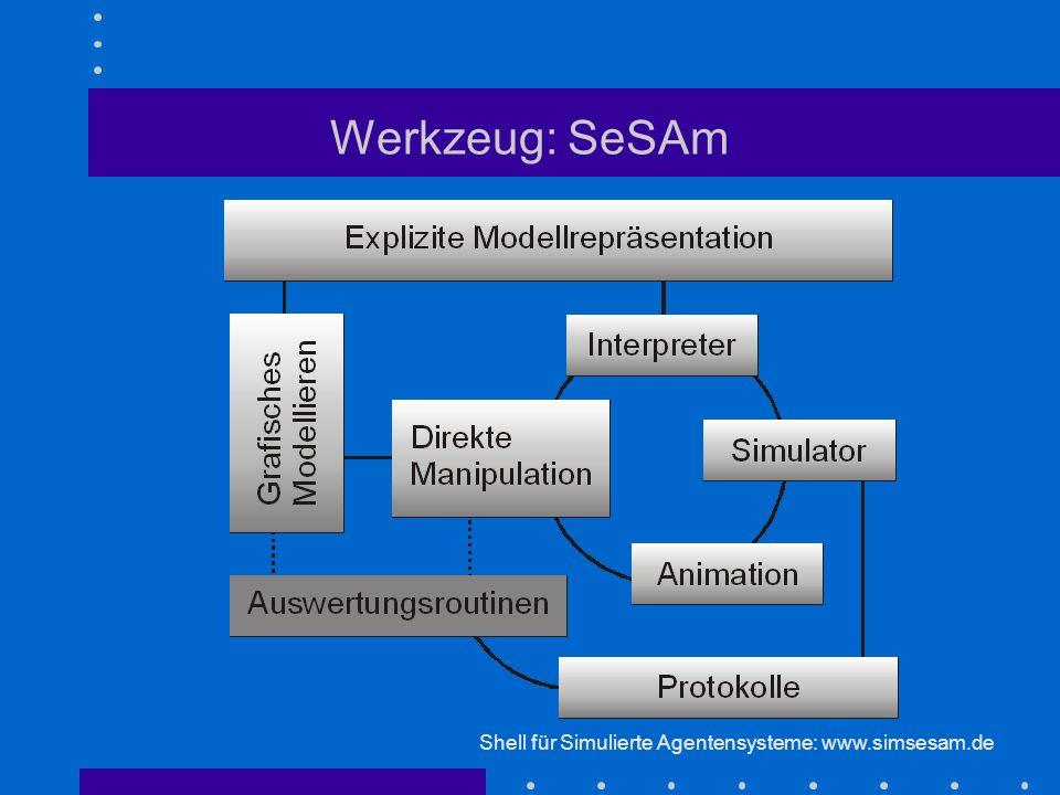 Werkzeug: SeSAm Shell für Simulierte Agentensysteme: www.simsesam.de