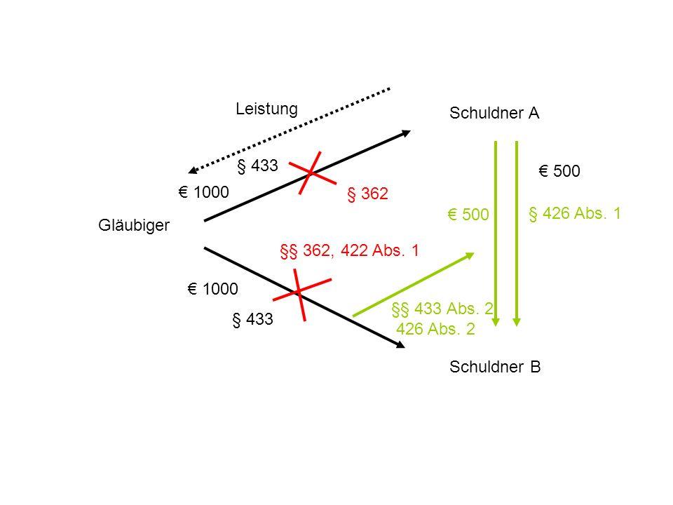 Gläubiger Schuldner A Schuldner B § 362 Leistung §§ 362, 422 Abs. 1 1000 500 § 426 Abs. 1 §§ 433 Abs. 2, 426 Abs. 2 500 § 433