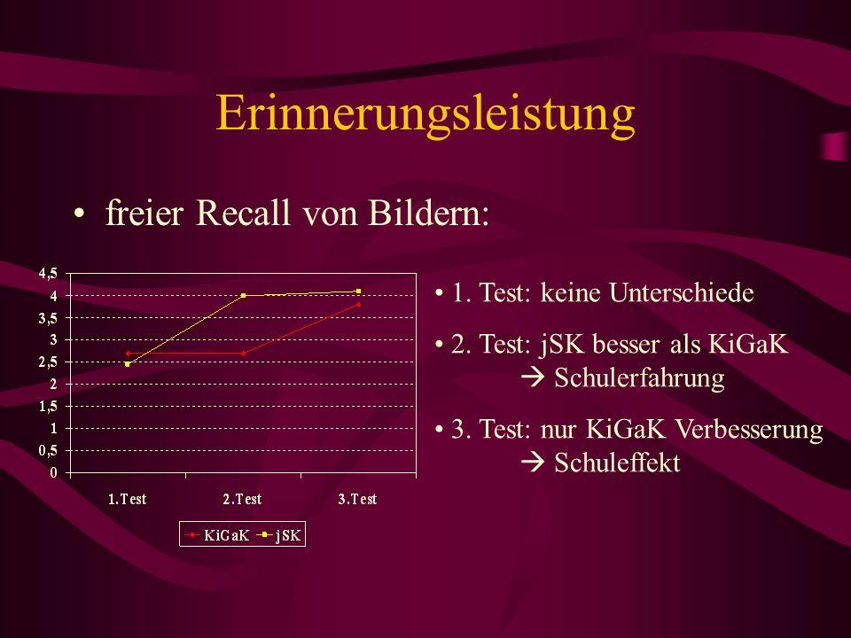 Erinnerungsleistung freier Recall von Bildern: 1. Test: keine Unterschiede 2. Test: jSK besser als KiGaK Schulerfahrung 3. Test: nur KiGaK Verbesserun