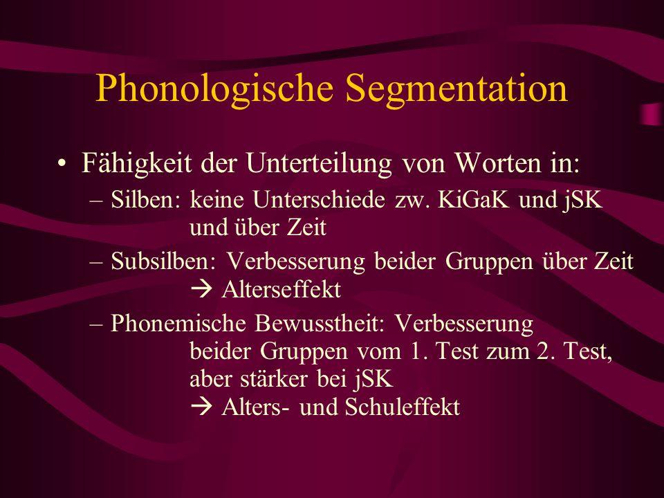 Phonologische Segmentation Fähigkeit der Unterteilung von Worten in: –Silben: keine Unterschiede zw. KiGaK und jSK und über Zeit –Subsilben: Verbesser