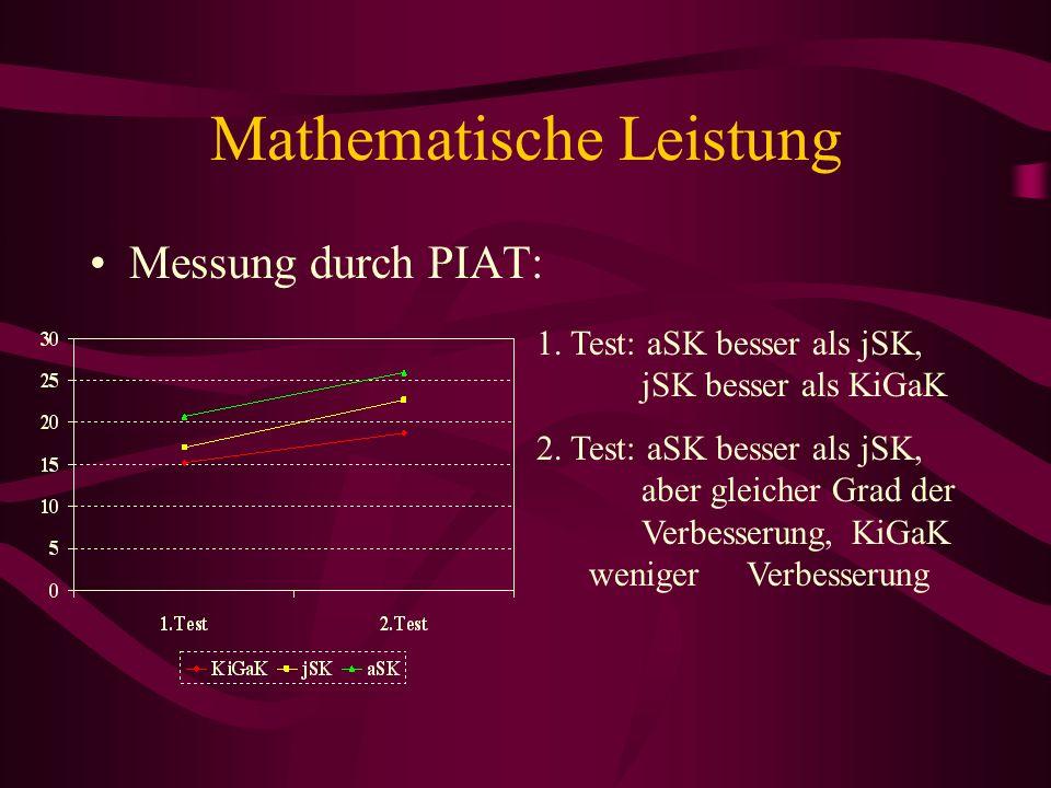 Mathematische Leistung Messung durch PIAT: 1. Test: aSK besser als jSK, jSK besser als KiGaK 2. Test: aSK besser als jSK, aber gleicher Grad der Verbe