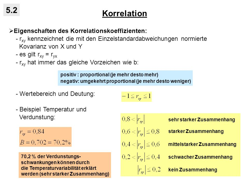 Korrelation 5.2 Eigenschaften des Korrelationskoeffizienten: - r xy kennzeichnet die mit den Einzelstandardabweichungen normierte Kovarianz von X und Y - es gilt r xy = r yx - r xy hat immer das gleiche Vorzeichen wie b: - Wertebereich und Deutung: - Beispiel Temperatur und Verdunstung: positiv : proportional (je mehr desto mehr) negativ: umgekehrt proportional (je mehr desto weniger) sehr starker Zusammenhang starker Zusammenhang mittelstarker Zusammenhang schwacher Zusammenhang kein Zusammenhang 70,2 % der Verdunstungs- schwankungen können durch die Temperaturvariabilität erklärt werden (sehr starker Zusammenhang)