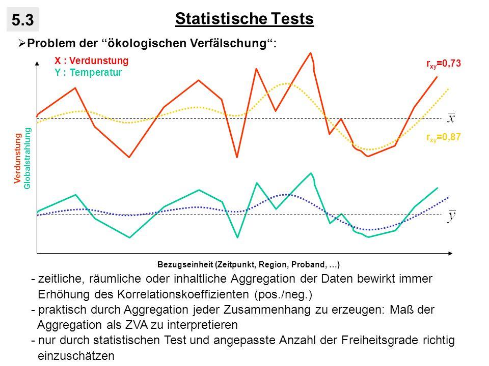 Statistische Tests 5.3 Problem der ökologischen Verfälschung: - zeitliche, räumliche oder inhaltliche Aggregation der Daten bewirkt immer Erhöhung des Korrelationskoeffizienten (pos./neg.) - praktisch durch Aggregation jeder Zusammenhang zu erzeugen: Maß der Aggregation als ZVA zu interpretieren - nur durch statistischen Test und angepasste Anzahl der Freiheitsgrade richtig einzuschätzen Bezugseinheit (Zeitpunkt, Region, Proband, …) Verdunstung Globalstrahlung X : Verdunstung Y : Temperatur r xy =0,73 r xy =0,87