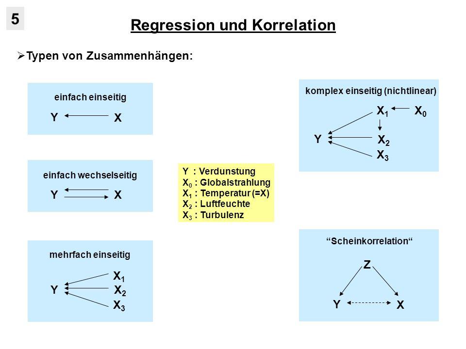 Regression und Korrelation 5 Typen von Zusammenhängen: Y X YX Y X2X2 X1X1 X3X3 Y X2X2 X1X1 X3X3 X0X0 Y X Z Y : Verdunstung X 0 : Globalstrahlung X 1 : Temperatur (=X) X 2 : Luftfeuchte X 3 : Turbulenz einfach einseitig einfach wechselseitig mehrfach einseitig komplex einseitig (nichtlinear) Scheinkorrelation