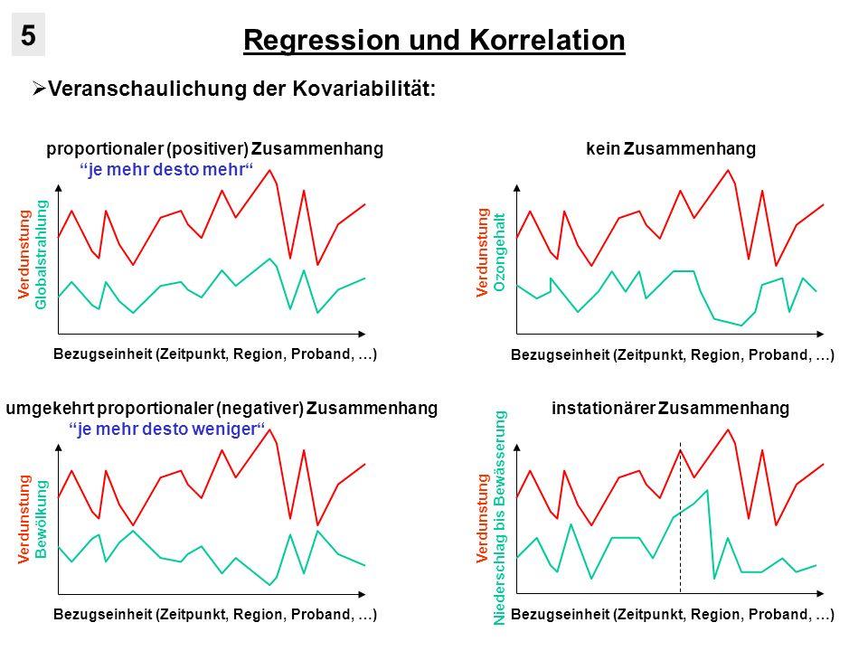 Regression und Korrelation 5 Ermittlung der Kovariabilität: Bezugseinheit (Zeitpunkt, Region, Proband, …) Verdunstung Globalstrahlung X : Verdunstung Y : Temperatur Kovarianz: