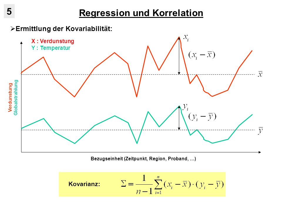 Korrelation 5.2 Korrelationsanalyse ermittelt die Stärke des Zusammenhangs zwischen Variablen: - keine Unterscheidung zwischen abhängigen und unabhängigen Variablen - hier nur lineare Einfachkorrelation im bivariaten Fall Berechnung des Bestimmtheitsmaßes: - im Fall einer perfekten deterministischen Beziehung liegen alle Wertepaare (x i,y i ) von X und Y exakt auf einer Geraden: - dann gilt für die STP-Varianz der y i : - d.h.