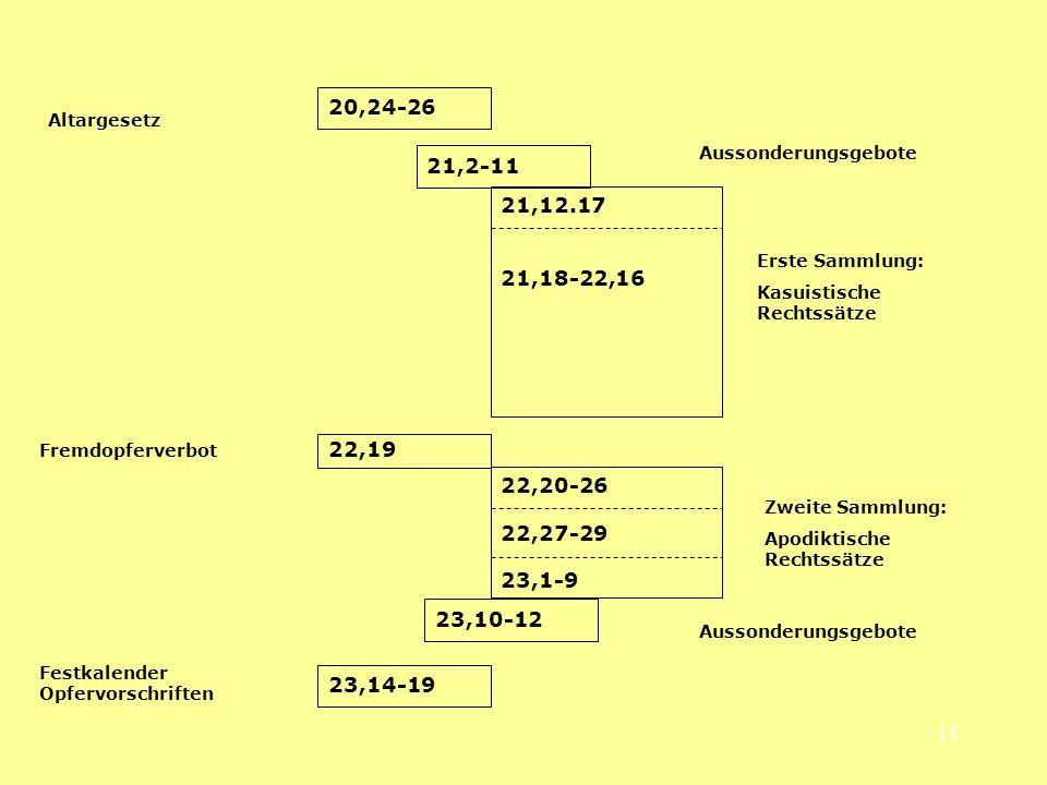 15 21,12.17 21,18-22,16 Erste Sammlung: Kasuistische Rechtssätze 22,20-26 22,27-29 23,1-9 Zweite Sammlung: Apodiktische Rechtssätze 21,2-11 23,10-12 A
