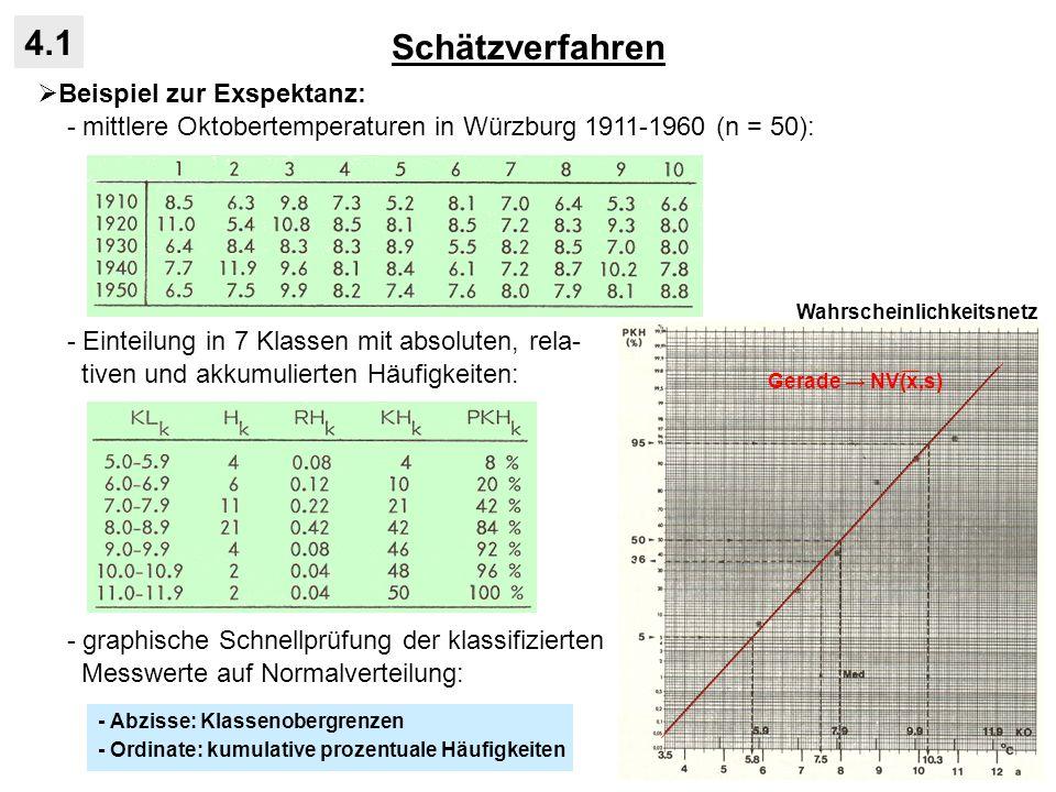 Schätzverfahren 4.1 Beispiel zur Exspektanz: - mittlere Oktobertemperaturen in Würzburg 1911-1960 (n = 50): - Einteilung in 7 Klassen mit absoluten, r
