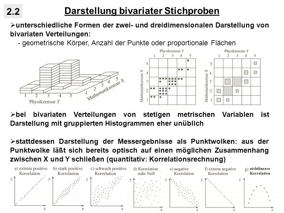 Darstellung bivariater Stichproben 2.2 unterschiedliche Formen der zwei- und dreidimensionalen Darstellung von bivariaten Verteilungen: - geometrische Körper, Anzahl der Punkte oder proportionale Flächen bei bivariaten Verteilungen von stetigen metrischen Variablen ist Darstellung mit gruppierten Histogrammen eher unüblich stattdessen Darstellung der Messergebnisse als Punktwolken: aus der Punktwolke läßt sich bereits optisch auf einen möglichen Zusammenhang zwischen X und Y schließen (quantitativ: Korrelationsrechnung) nichtlineare Korrelation