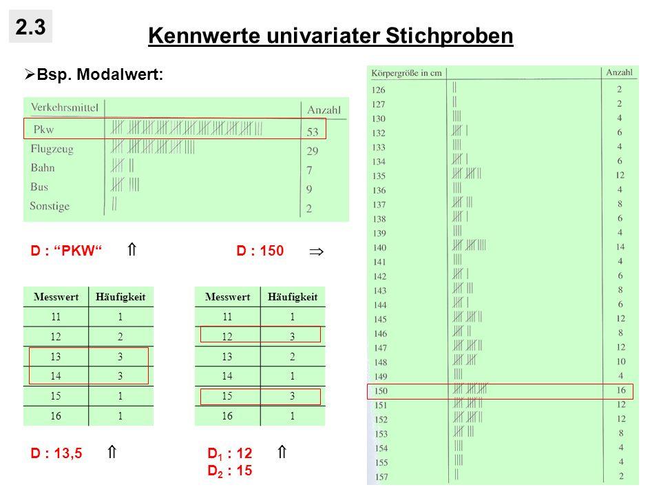 Kennwerte univariater Stichproben 2.3 Bsp. Modalwert: D : PKW D : 150 MesswertHäufigkeit 111 122 133 143 151 161 D : 13,5 MesswertHäufigkeit 111 123 1
