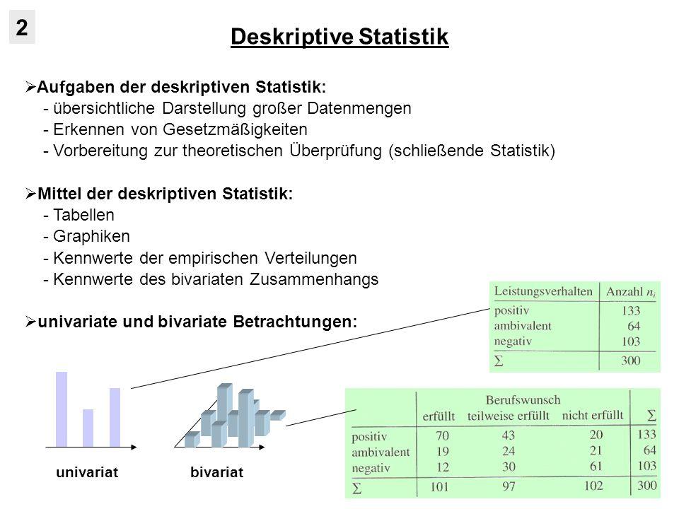 Deskriptive Statistik 2 Aufgaben der deskriptiven Statistik: - übersichtliche Darstellung großer Datenmengen - Erkennen von Gesetzmäßigkeiten - Vorbereitung zur theoretischen Überprüfung (schließende Statistik) Mittel der deskriptiven Statistik: - Tabellen - Graphiken - Kennwerte der empirischen Verteilungen - Kennwerte des bivariaten Zusammenhangs univariate und bivariate Betrachtungen: univariatbivariat