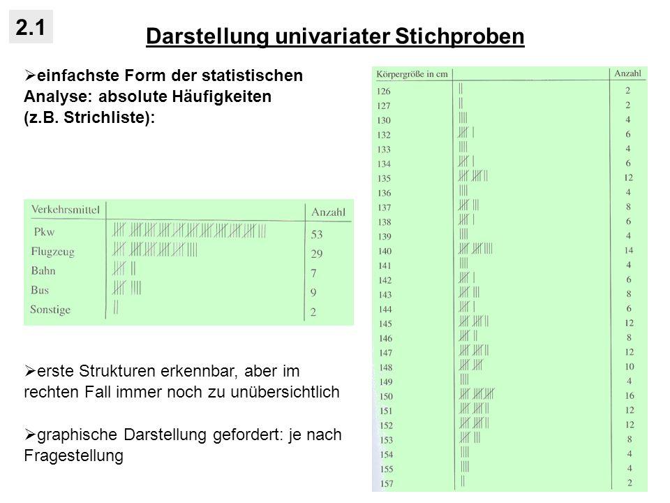 Darstellung univariater Stichproben 2.1 einfachste Form der statistischen Analyse: absolute Häufigkeiten (z.B.