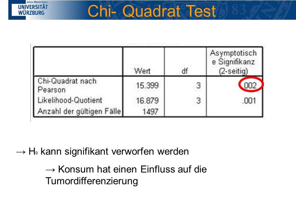 H 0 kann signifikant verworfen werden Konsum hat einen Einfluss auf die Tumordifferenzierung Chi- Quadrat Test