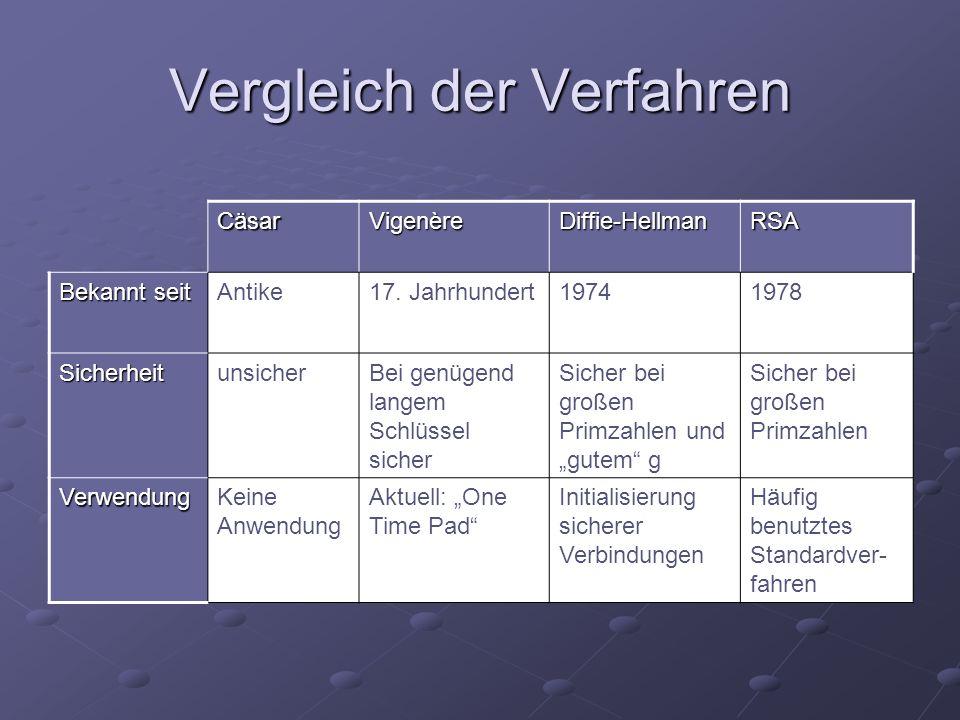 CäsarVigenèreDiffie-HellmanRSA Bekannt seit Antike17. Jahrhundert19741978 SicherheitunsicherBei genügend langem Schlüssel sicher Sicher bei großen Pri