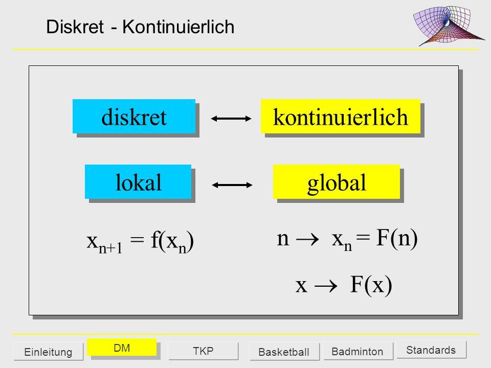 Diskret - Kontinuierlich global lokal x n+1 = f(x n ) x F(x) diskret kontinuierlich n x n = F(n) Standards DM Badminton EinleitungBasketball TKP