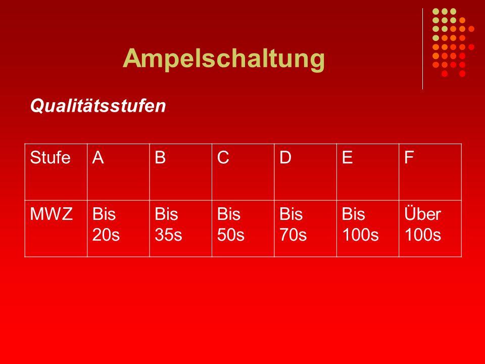 Ampelschaltung Qualitätsstufen StufeABCDEF MWZBis 20s Bis 35s Bis 50s Bis 70s Bis 100s Über 100s
