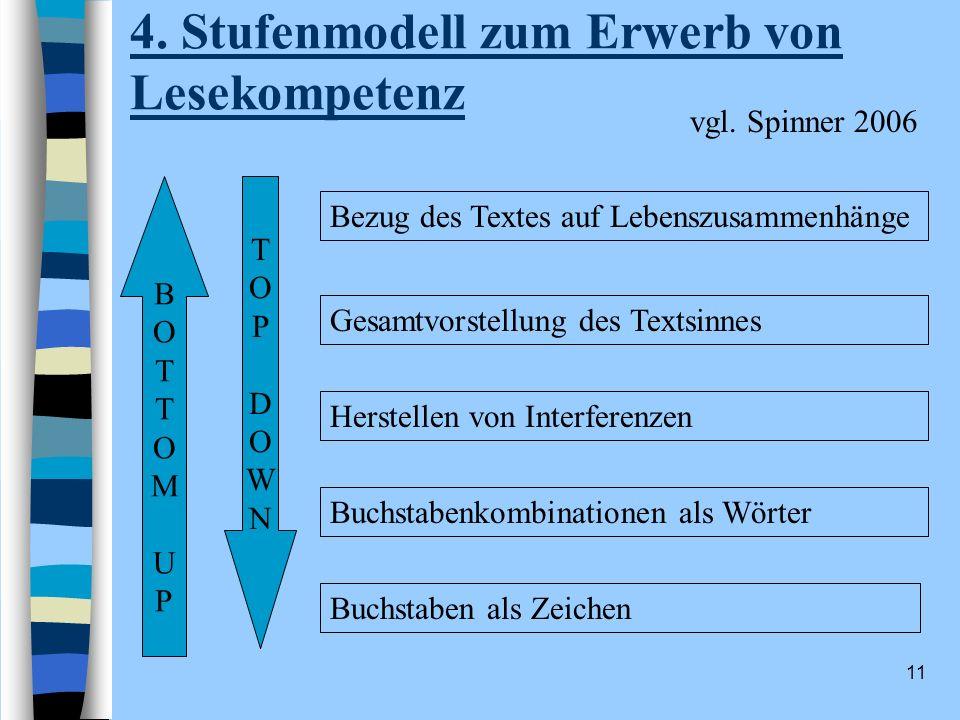 11 4. Stufenmodell zum Erwerb von Lesekompetenz Buchstaben als Zeichen Buchstabenkombinationen als Wörter Herstellen von Interferenzen Gesamtvorstellu