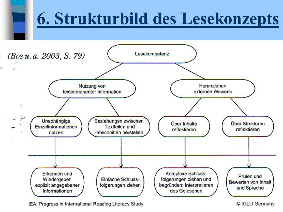 13 6. Strukturbild des Lesekonzepts