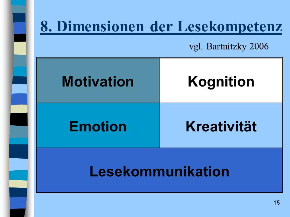 15 8. Dimensionen der Lesekompetenz MotivationKognition EmotionKreativität Lesekommunikation vgl. Bartnitzky 2006