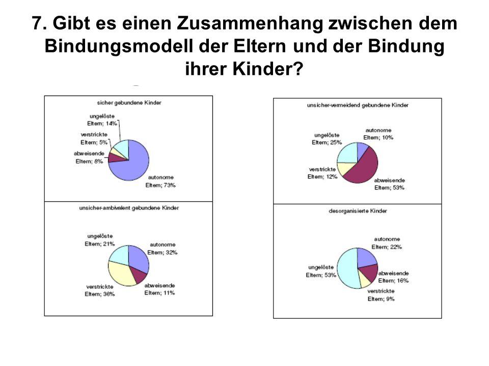 7. Gibt es einen Zusammenhang zwischen dem Bindungsmodell der Eltern und der Bindung ihrer Kinder?
