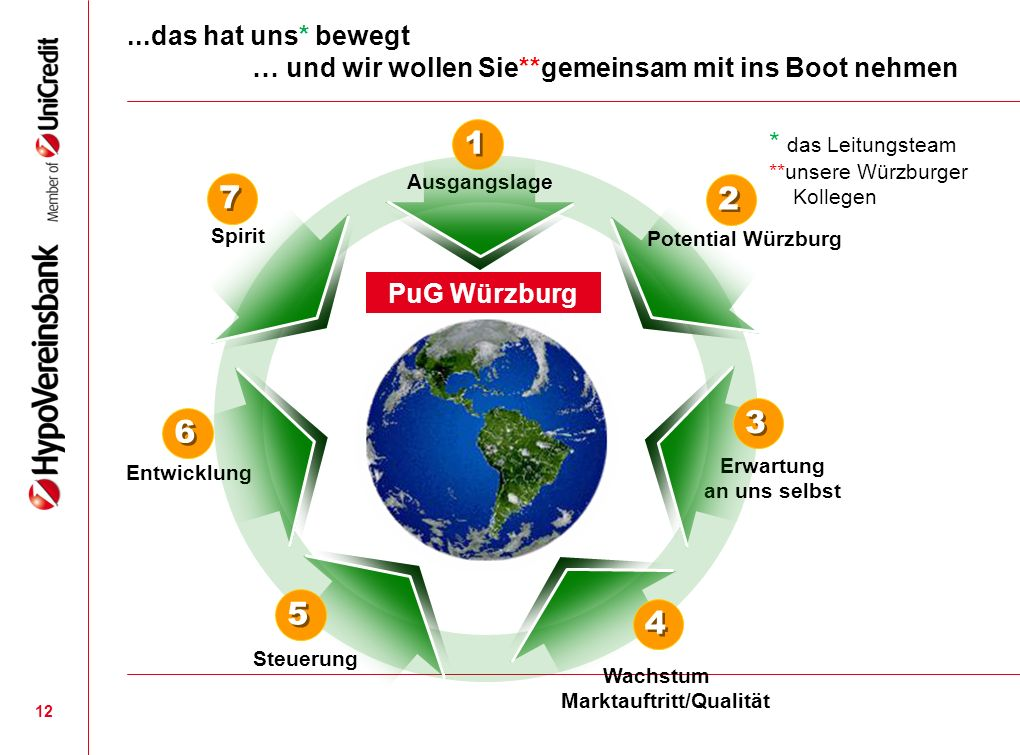 12...das hat uns* bewegt … und wir wollen Sie**gemeinsam mit ins Boot nehmen Ausgangslage Erwartung an uns selbst Entwicklung Spirit PuG Würzburg 1 1