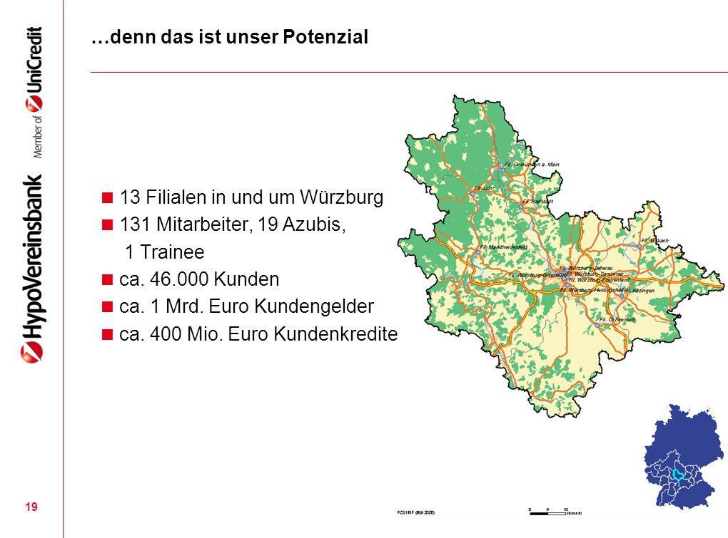 19 …denn das ist unser Potenzial 13 Filialen in und um Würzburg 131 Mitarbeiter, 19 Azubis, 1 Trainee ca. 46.000 Kunden ca. 1 Mrd. Euro Kundengelder c