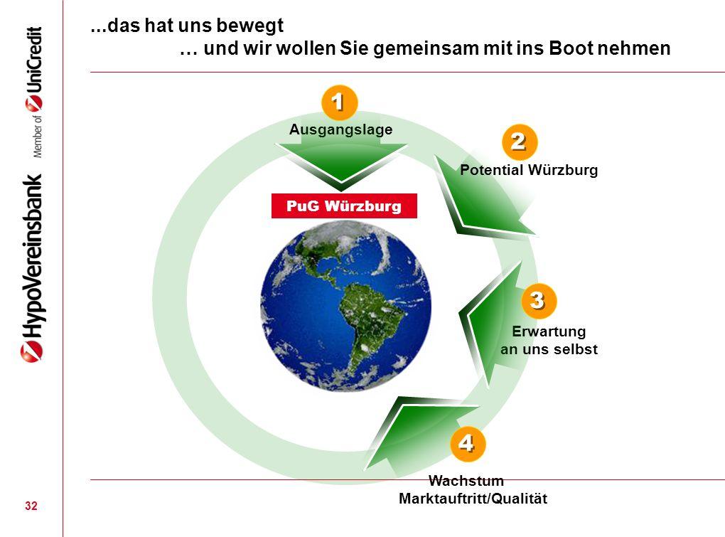 32...das hat uns bewegt … und wir wollen Sie gemeinsam mit ins Boot nehmen Ausgangslage Erwartung an uns selbst PuG Würzburg 1 1 Potential Würzburg 2